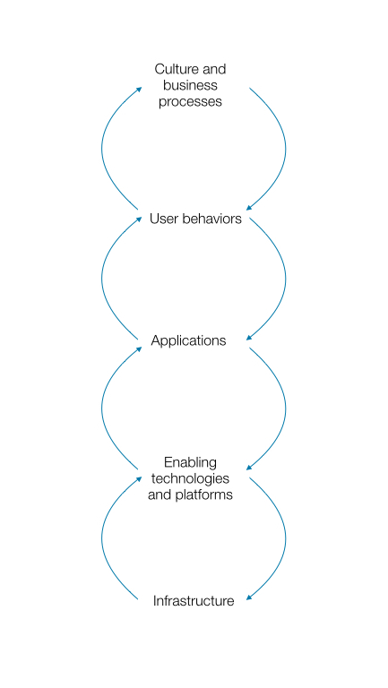 Visualizing Tech's System Dynamics